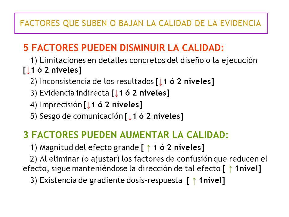 FACTORES QUE SUBEN O BAJAN LA CALIDAD DE LA EVIDENCIA 5 FACTORES PUEDEN DISMINUIR LA CALIDAD: 1) Limitaciones en detalles concretos del diseño o la ejecución [ 1 ó 2 niveles] 2) Inconsistencia de los resultados [ 1 ó 2 niveles] 3) Evidencia indirecta [ 1 ó 2 niveles] 4) Imprecisión [ 1 ó 2 niveles] 5) Sesgo de comunicación [ 1 ó 2 niveles] 3 FACTORES PUEDEN AUMENTAR LA CALIDAD: 1) Magnitud del efecto grande [ 1 ó 2 niveles] 2) Al eliminar (o ajustar) los factores de confusión que reducen el efecto, sigue manteniéndose la dirección de tal efecto [ 1nivel] 3) Existencia de gradiente dosis-respuesta [ 1nivel]
