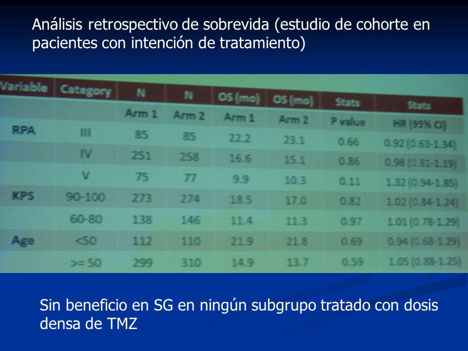 Sin beneficio en SG en ningún subgrupo tratado con dosis densa de TMZ Análisis retrospectivo de sobrevida (estudio de cohorte en pacientes con intenci