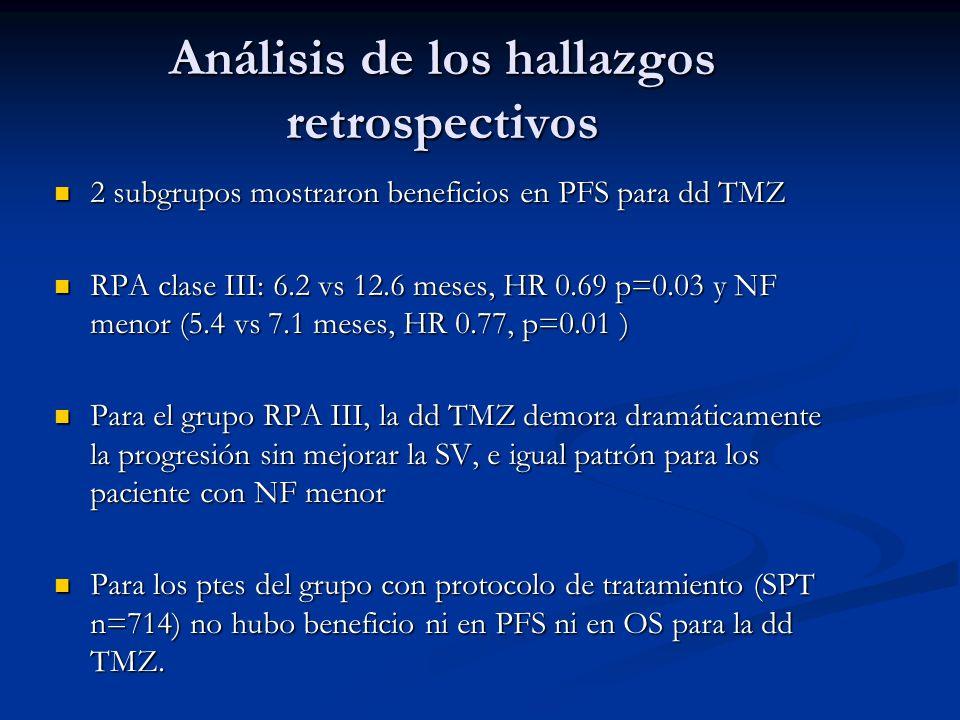 Análisis de los hallazgos retrospectivos 2 subgrupos mostraron beneficios en PFS para dd TMZ 2 subgrupos mostraron beneficios en PFS para dd TMZ RPA c