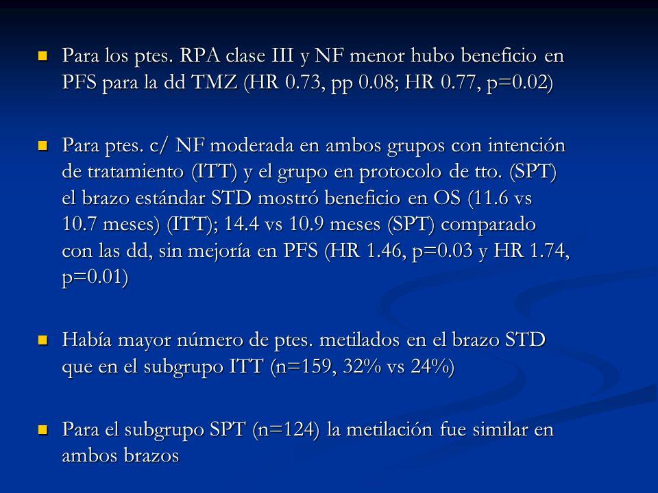 Para los ptes. RPA clase III y NF menor hubo beneficio en PFS para la dd TMZ (HR 0.73, pp 0.08; HR 0.77, p=0.02) Para los ptes. RPA clase III y NF men