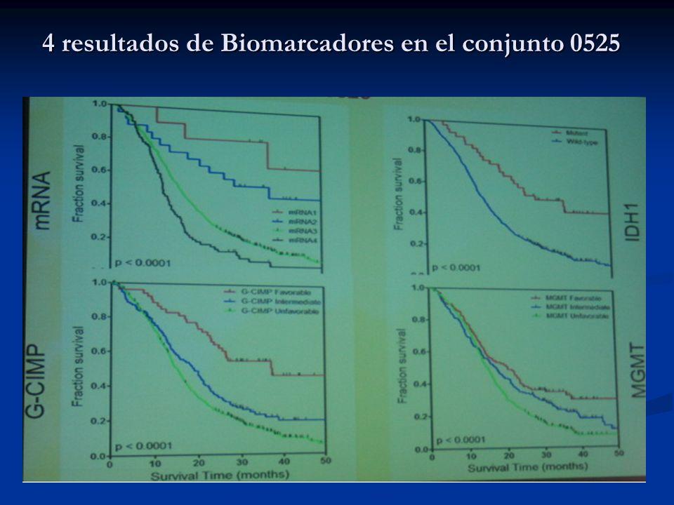 4 resultados de Biomarcadores en el conjunto 0525