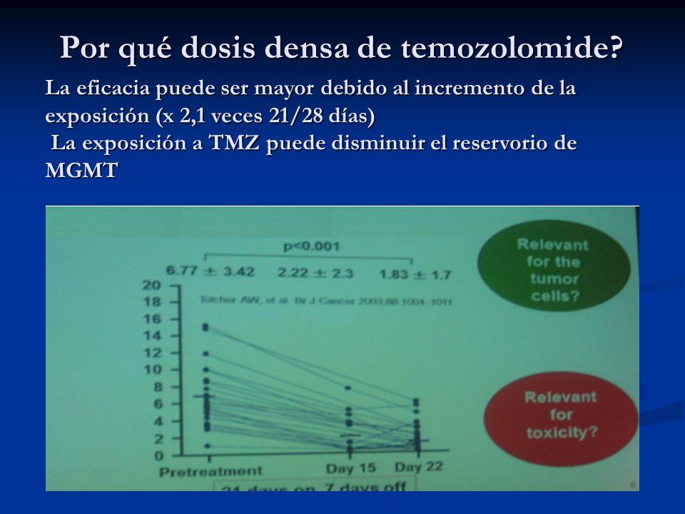 Por qué dosis densa de temozolomide? La eficacia puede ser mayor debido al incremento de la exposición (x 2,1 veces 21/28 días) La exposición a TMZ pu