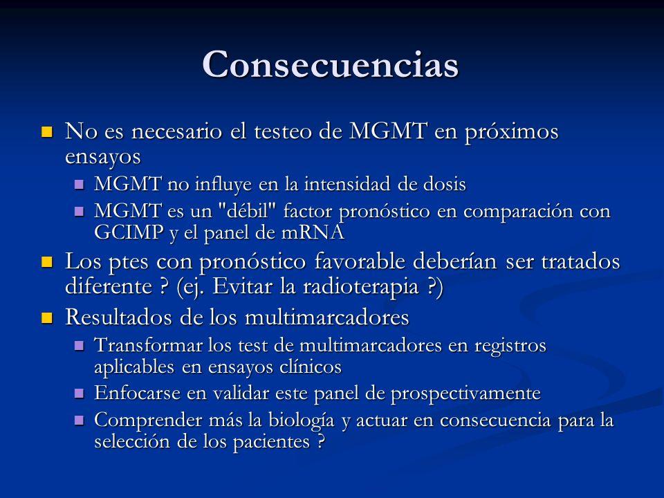 Consecuencias No es necesario el testeo de MGMT en próximos ensayos No es necesario el testeo de MGMT en próximos ensayos MGMT no influye en la intens