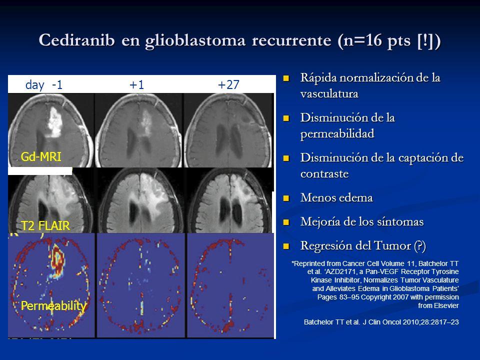 Cediranib en glioblastoma recurrente (n=16 pts [!]) Rápida normalización de la vasculatura Rápida normalización de la vasculatura Disminución de la pe