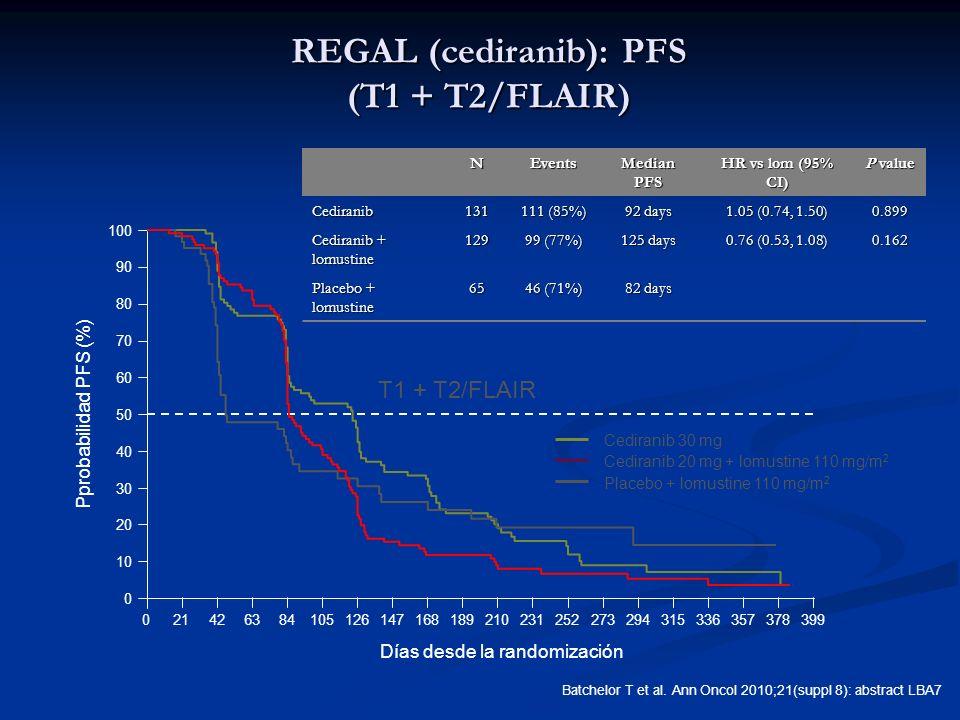 Pprobabilidad PFS (%) 0 10 20 30 40 50 60 70 80 90 100 21 Días desde la randomización 0399426384105126147168189210231252273294315336357378 Cediranib 2