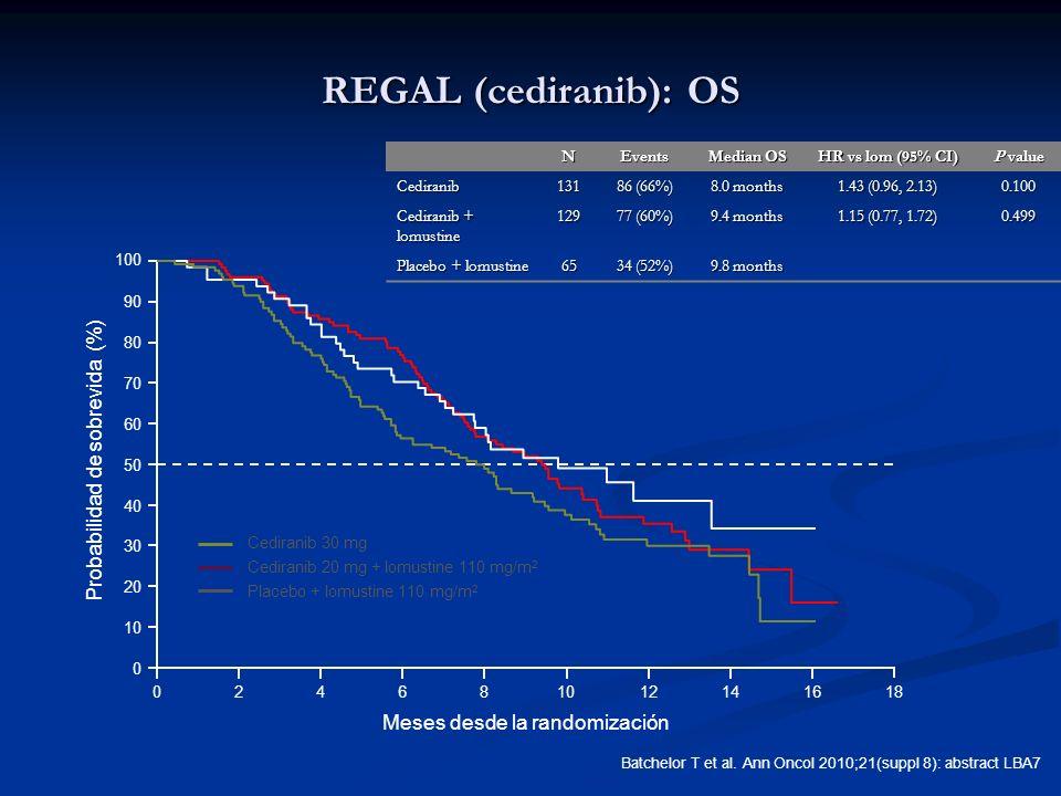 Probabilidad de sobrevida (%) 0 10 20 30 40 50 60 70 80 90 100 Meses desde la randomización 018246810121416 Cediranib 20 mg + lomustine 110 mg/m 2 Pla