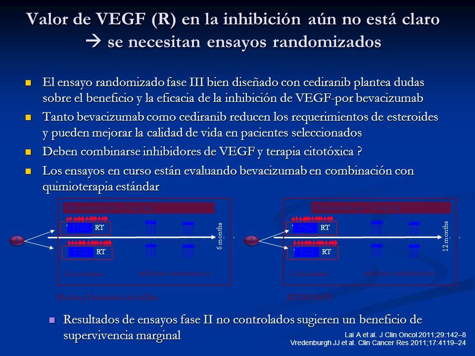 Valor de VEGF (R) en la inhibición aún no está claro se necesitan ensayos randomizados El ensayo randomizado fase III bien diseñado con cediranib plan