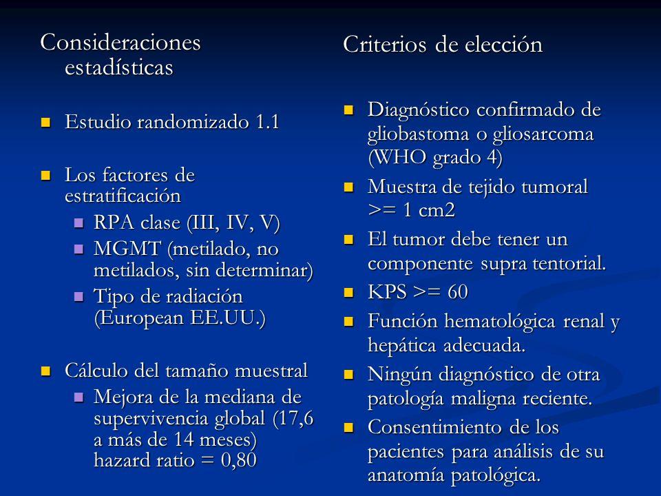 RTOG 0525 – PROTOCOLO: ESTUDIO ESTADÍSTICO Pacientes elegibles (n=1173) Evaluables para randomizar (n=1125) Randomizados (n=833) Casos excluídos (n=48) Sin AP30 No eran GBM6 Scan3 Multifocal3 IMRT2 Descartados por laboratorio2 AP equivocada2 48 No randomizados (n=292) Tejido insuficiente144 Progresión tumoral48 Negativa del paciente19 Muerte18 Decisión médica15 Toxicidad10 Otros38 292 RTOG: 918 ptes EORTC: 188 ptes NCCTG: 67 ptes