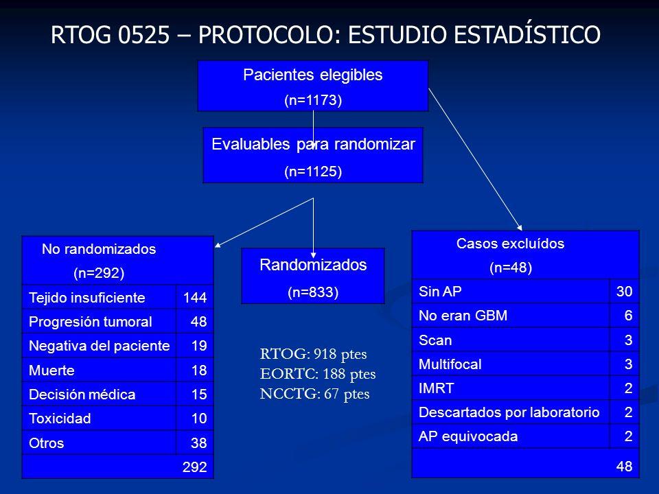 RTOG 0525 – PROTOCOLO: ESTUDIO ESTADÍSTICO Pacientes elegibles (n=1173) Evaluables para randomizar (n=1125) Randomizados (n=833) Casos excluídos (n=48