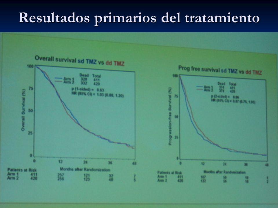 Unmethylated Methylated RTOG 0525 intergroup: Dose-dense (dd) vs standard dose (sd) TMZ Survival calculated from randomization EORTC Gilbert MR et al.
