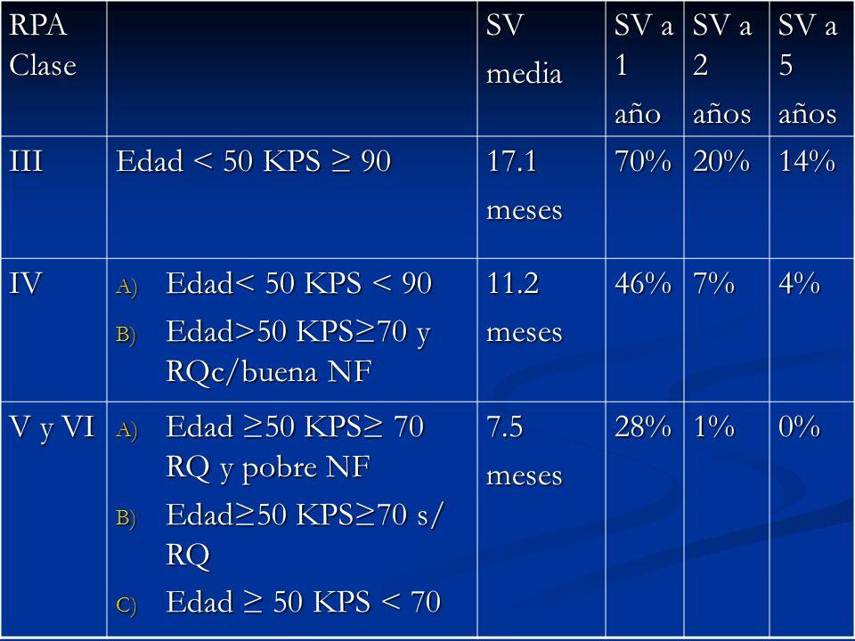 Sin beneficio en SG en ningún subgrupo tratado con dosis densa de TMZ Análisis retrospectivo de sobrevida (estudio de cohorte en pacientes con intención de tratamiento)