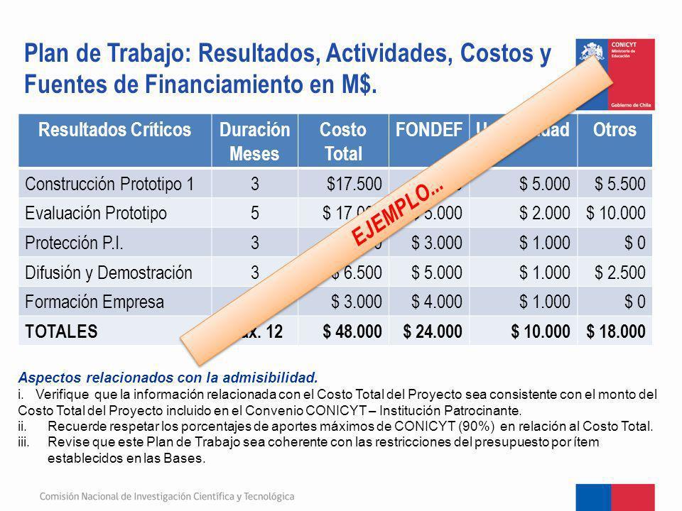 Plan de Trabajo: Resultados, Actividades, Costos y Fuentes de Financiamiento en M$. Resultados CríticosDuración Meses Costo Total FONDEFUniversidadOtr