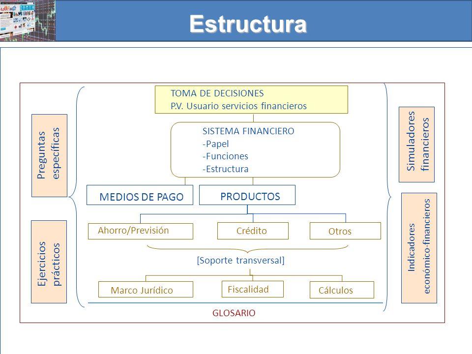 PRODUCTOS MEDIOS DE PAGO TOMA DE DECISIONES P.V. Usuario servicios financieros SISTEMA FINANCIERO -Papel -Funciones -Estructura Ahorro/Previsión Crédi