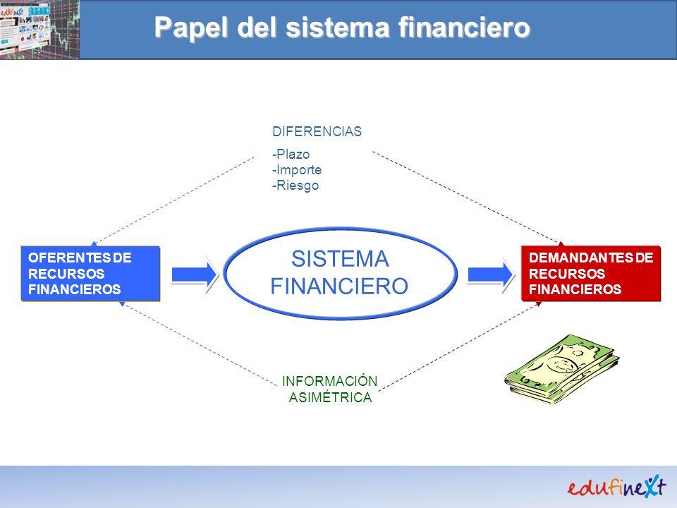 Papel del sistema financiero DEMANDANTES DE RECURSOS FINANCIEROS OFERENTES DE RECURSOS FINANCIEROS SISTEMA FINANCIERO INFORMACIÓN ASIMÉTRICA DIFERENCI