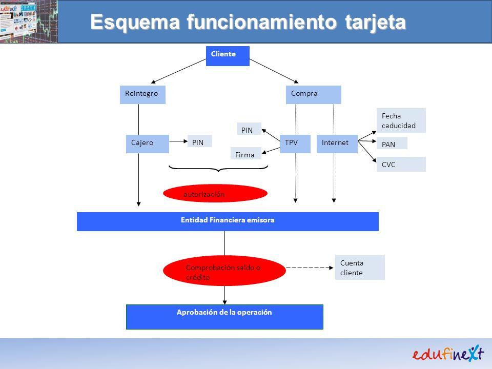 Esquema funcionamiento tarjeta Cliente ReintegroCompra CajeroTPV Entidad Financiera emisora Comprobación saldo o crédito autorización Aprobación de la