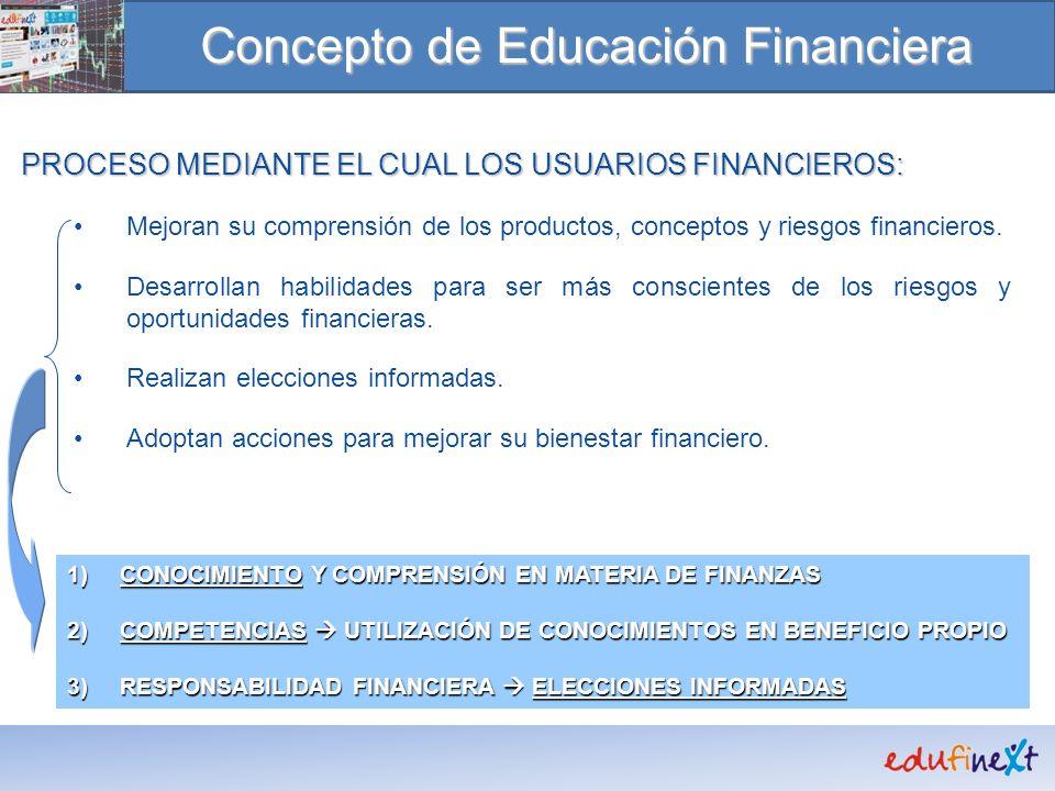 Concepto de Educación Financiera PROCESO MEDIANTE EL CUAL LOS USUARIOS FINANCIEROS: Mejoran su comprensión de los productos, conceptos y riesgos finan