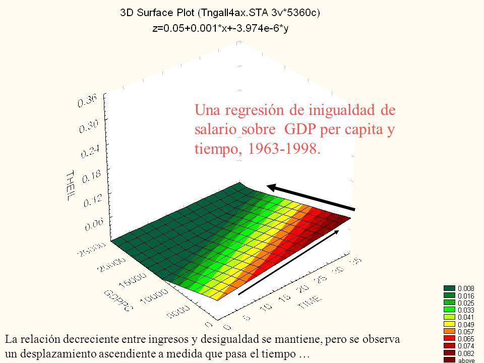 Una regresión de inigualdad de salario sobre GDP per capita y tiempo, 1963-1998.