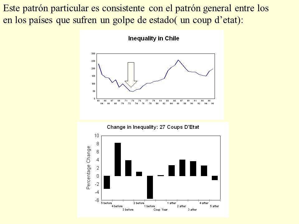 Este patrón particular es consistente con el patrón general entre los en los países que sufren un golpe de estado( un coup detat):