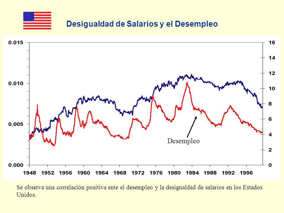 Desigualdad de Salarios y el Desempleo Desempleo Se observa una correlación positiva ente el desempleo y la desigualdad de salarios en los Estados Unidos.