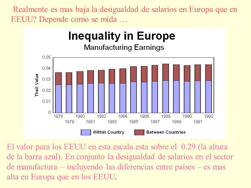 El valor para los EEUU en esta escala esta sobre el 0.29 (la altura de la barra azul).