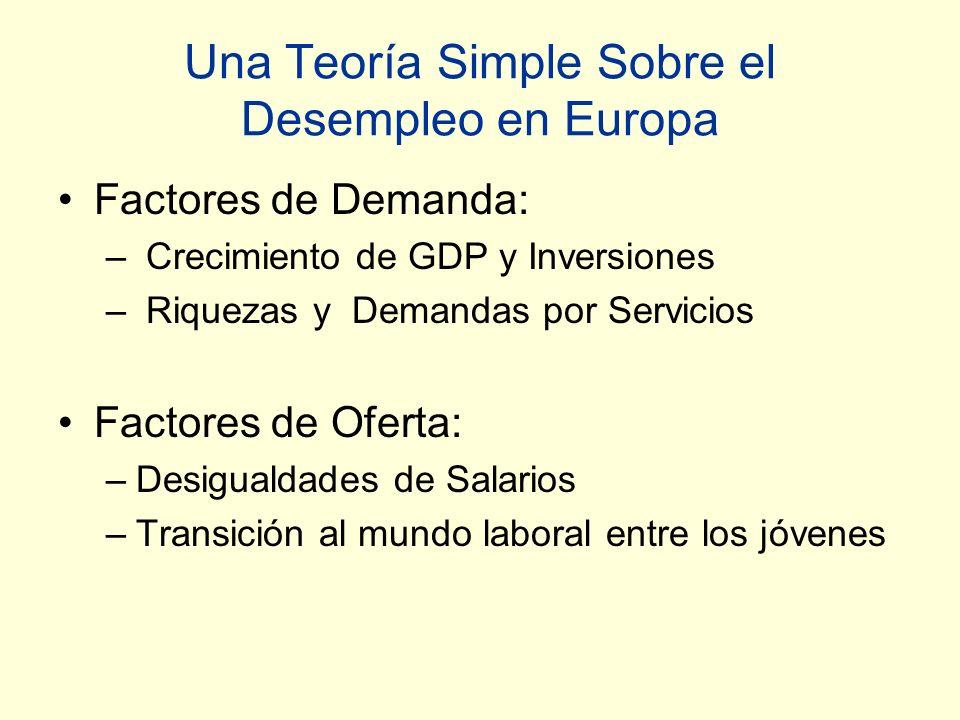 Una Teoría Simple Sobre el Desempleo en Europa Factores de Demanda: – Crecimiento de GDP y Inversiones – Riquezas y Demandas por Servicios Factores de Oferta: –Desigualdades de Salarios –Transición al mundo laboral entre los jóvenes