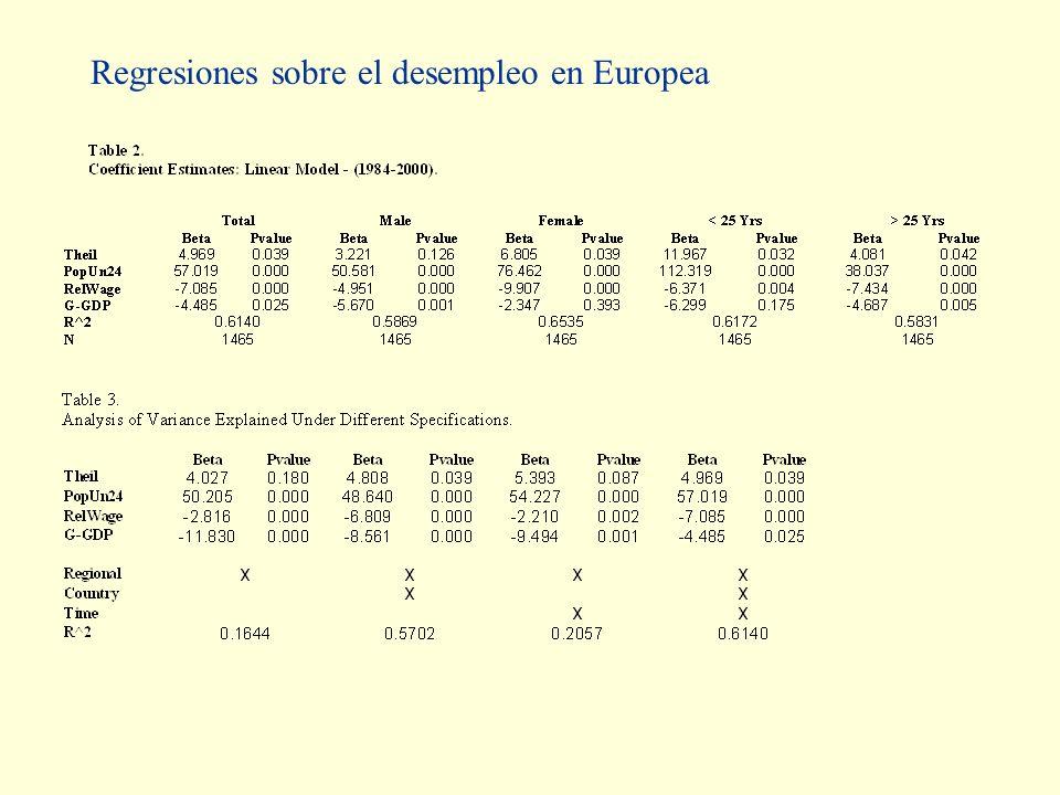 Regresiones sobre el desempleo en Europea