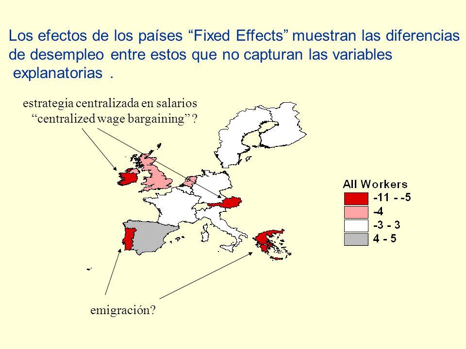 emigración. estrategia centralizada en salarios centralized wage bargaining .