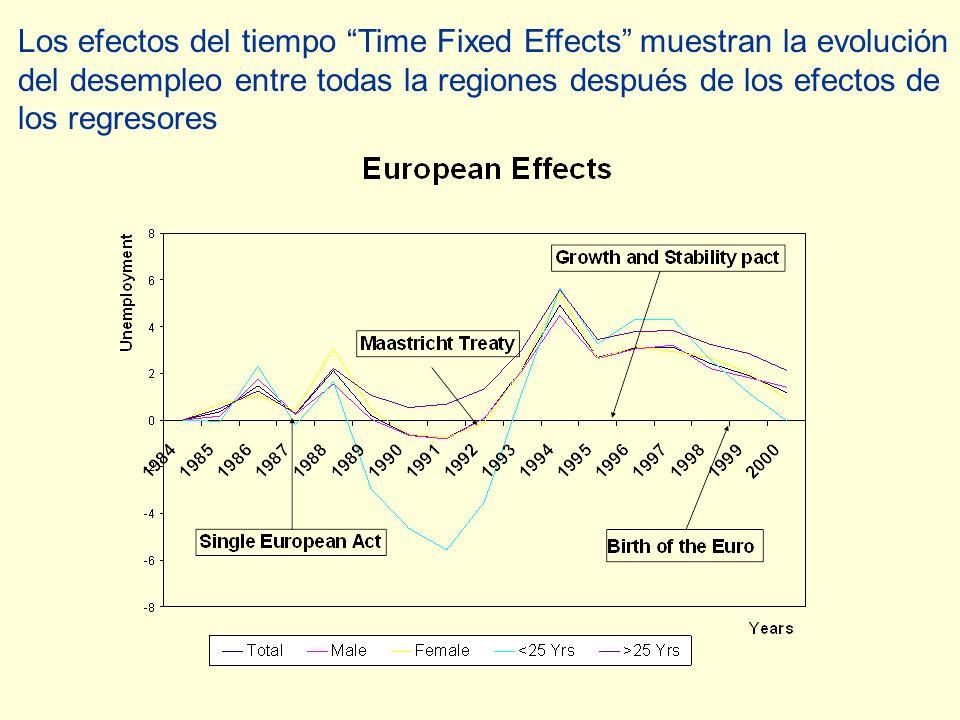 Los efectos del tiempo Time Fixed Effects muestran la evolución del desempleo entre todas la regiones después de los efectos de los regresores