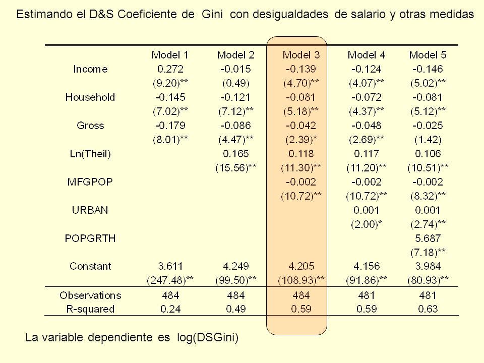 Estimando el D&S Coeficiente de Gini con desigualdades de salario y otras medidas La variable dependiente es log(DSGini)