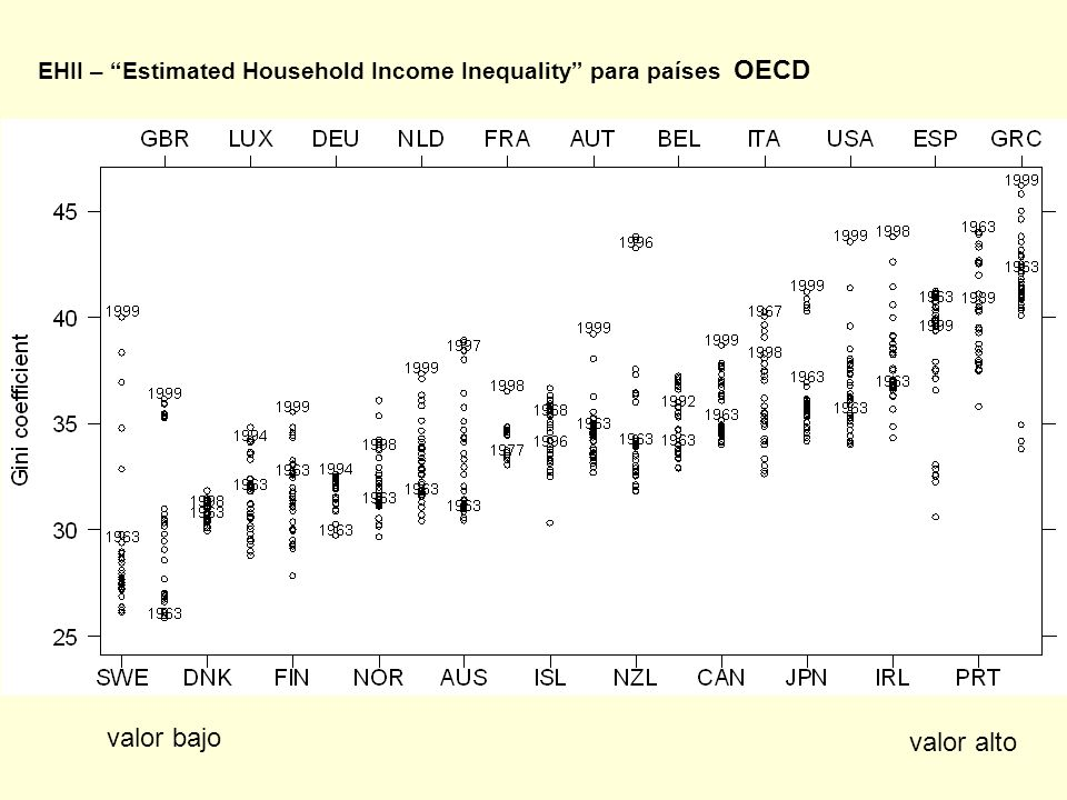 EHII – Estimated Household Income Inequality para países OECD valor bajo valor alto