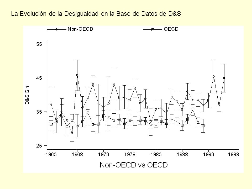 La Evolución de la Desigualdad en la Base de Datos de D&S