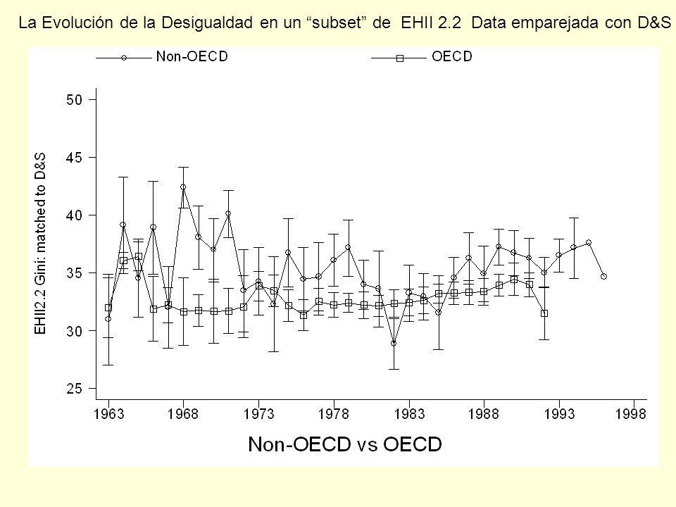 La Evolución de la Desigualdad en un subset de EHII 2.2 Data emparejada con D&S