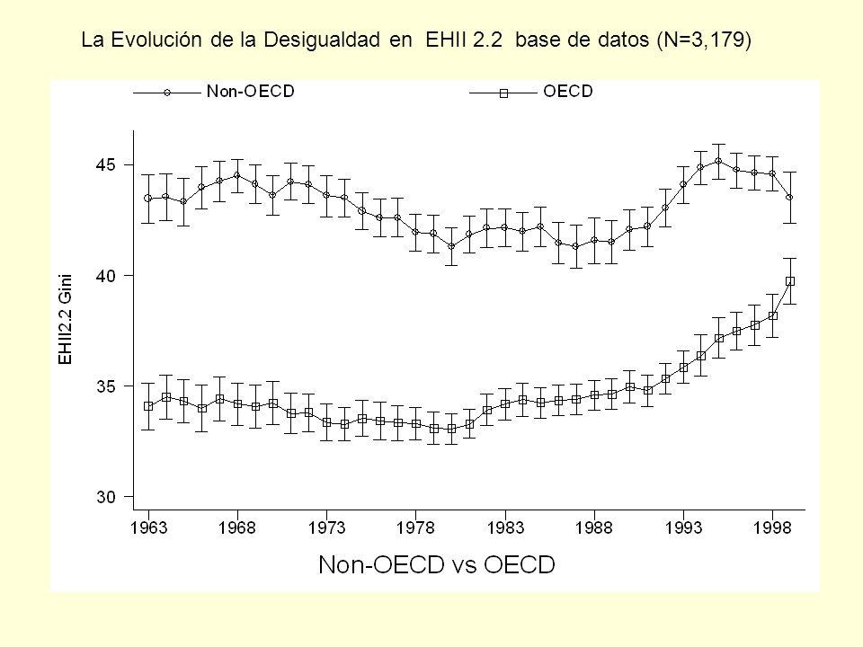 La Evolución de la Desigualdad en EHII 2.2 base de datos (N=3,179)
