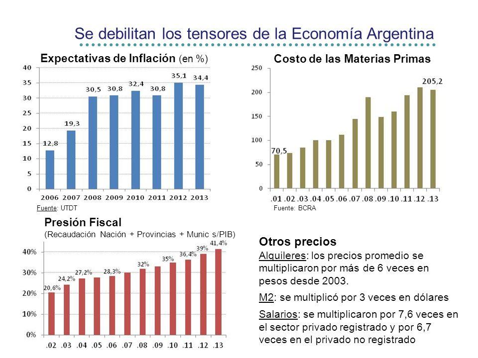 Se debilitan los tensores de la Economía Argentina Otros precios Alquileres: los precios promedio se multiplicaron por más de 6 veces en pesos desde 2003.