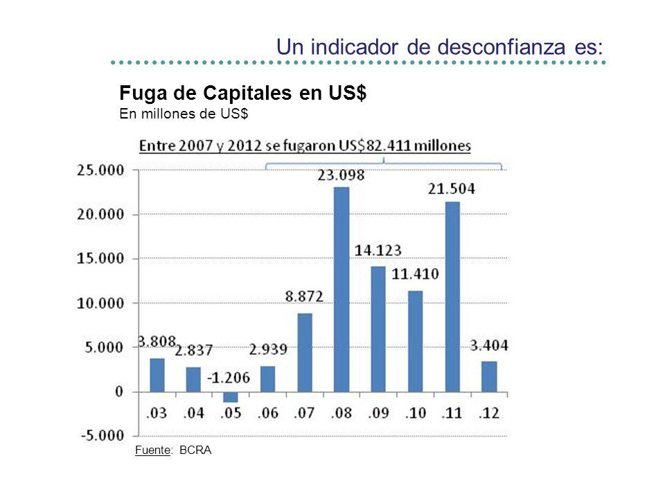 Un indicador de desconfianza es: Fuga de Capitales en US$ En millones de US$ Fuente: BCRA