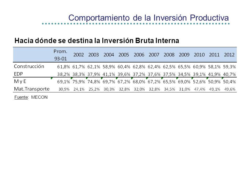 Comportamiento de la Inversión Productiva Hacia dónde se destina la Inversión Bruta Interna Fuente: MECON