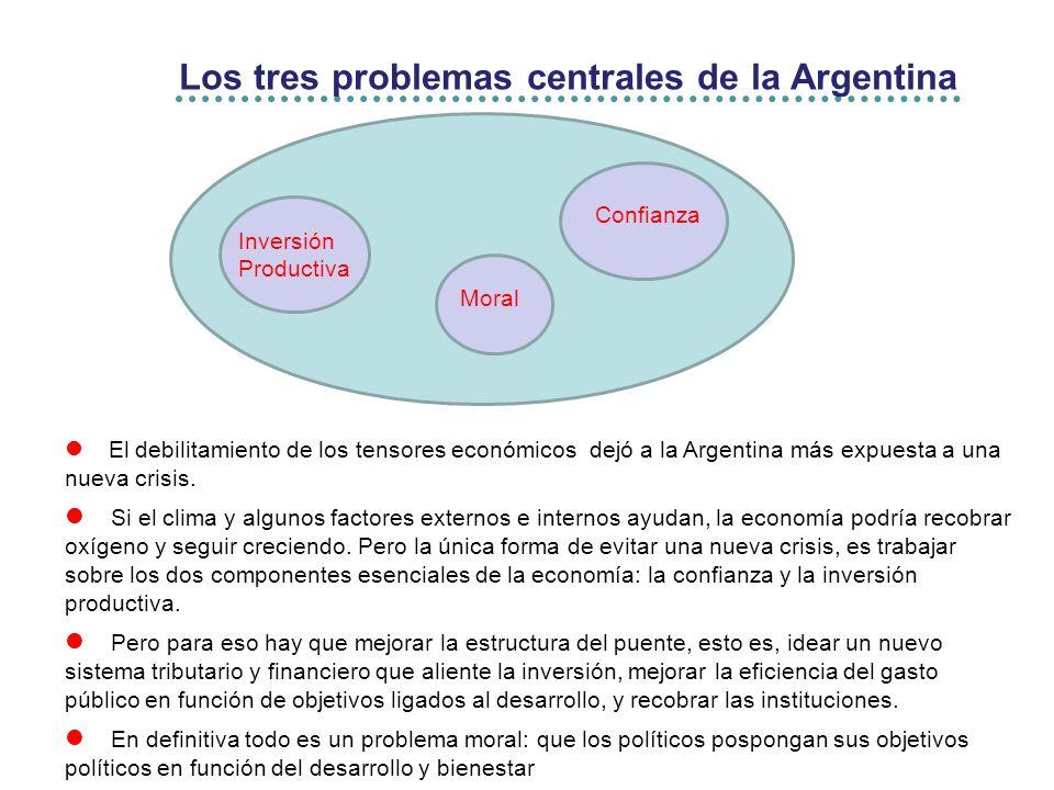 Los tres problemas centrales de la Argentina Inversión Productiva Confianza El debilitamiento de los tensores económicos dejó a la Argentina más expuesta a una nueva crisis.