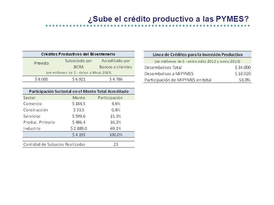 ¿Sube el crédito productivo a las PYMES