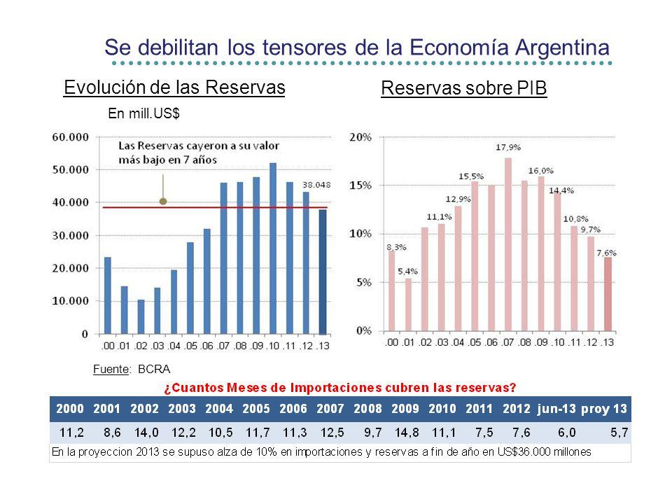 Se debilitan los tensores de la Economía Argentina Evolución de las Reservas En mill.US$ Reservas sobre PIB Fuente: BCRA