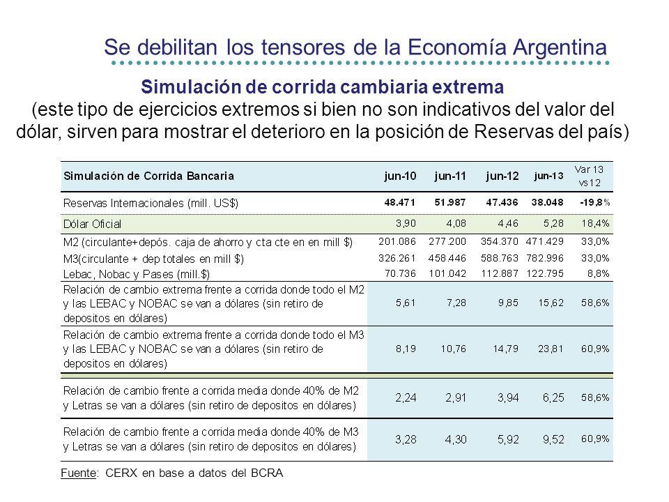 Simulación de corrida cambiaria extrema (este tipo de ejercicios extremos si bien no son indicativos del valor del dólar, sirven para mostrar el deterioro en la posición de Reservas del país) Se debilitan los tensores de la Economía Argentina Fuente: CERX en base a datos del BCRA