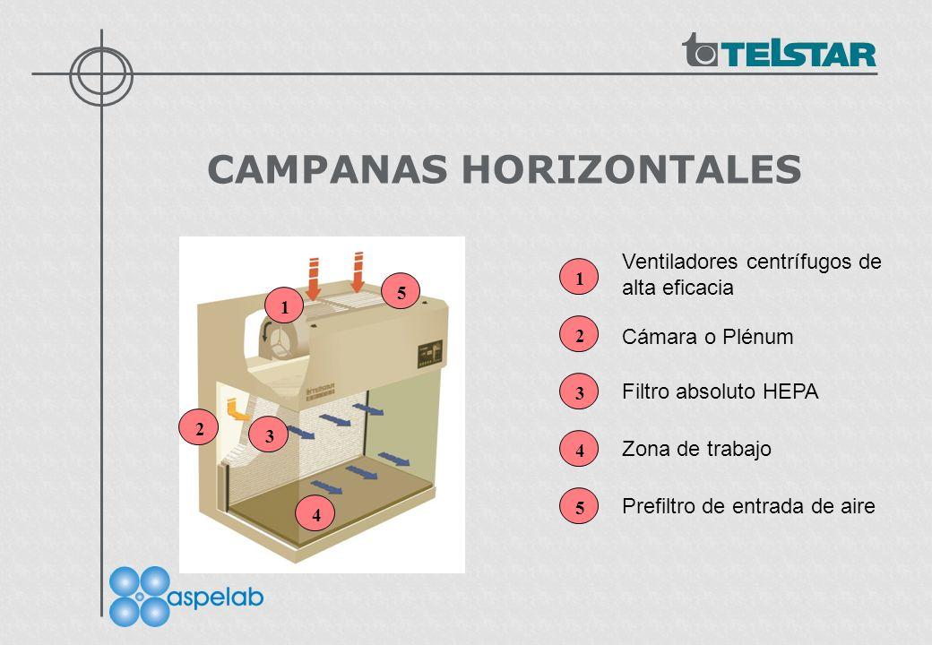 CAMPANAS HORIZONTALES 1 5 2 3 4 1 2 3 4 5 Ventiladores centrífugos de alta eficacia Cámara o Plénum Filtro absoluto HEPA Zona de trabajo Prefiltro de entrada de aire