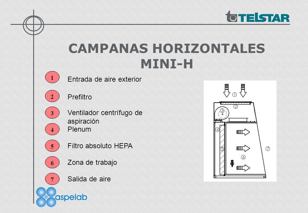 CAMPANAS HORIZONTALES MINI-H 1 2 3 4 5 Entrada de aire exterior Prefiltro Ventilador centrífugo de aspiración Plenum Filtro absoluto HEPA 6 Zona de trabajo 7 Salida de aire