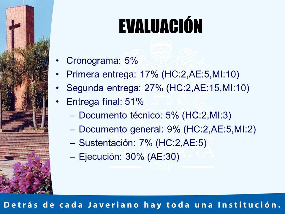 EVALUACIÓN Cronograma: 5% Primera entrega: 17% (HC:2,AE:5,MI:10) Segunda entrega: 27% (HC:2,AE:15,MI:10) Entrega final: 51% –Documento técnico: 5% (HC:2,MI:3) –Documento general: 9% (HC:2,AE:5,MI:2) –Sustentación: 7% (HC:2,AE:5) –Ejecución: 30% (AE:30)