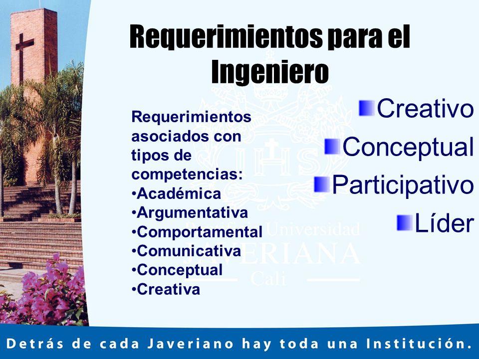 Requerimientos para el Ingeniero Creativo Conceptual Participativo Líder Requerimientos asociados con tipos de competencias: Académica Argumentativa Comportamental Comunicativa Conceptual Creativa