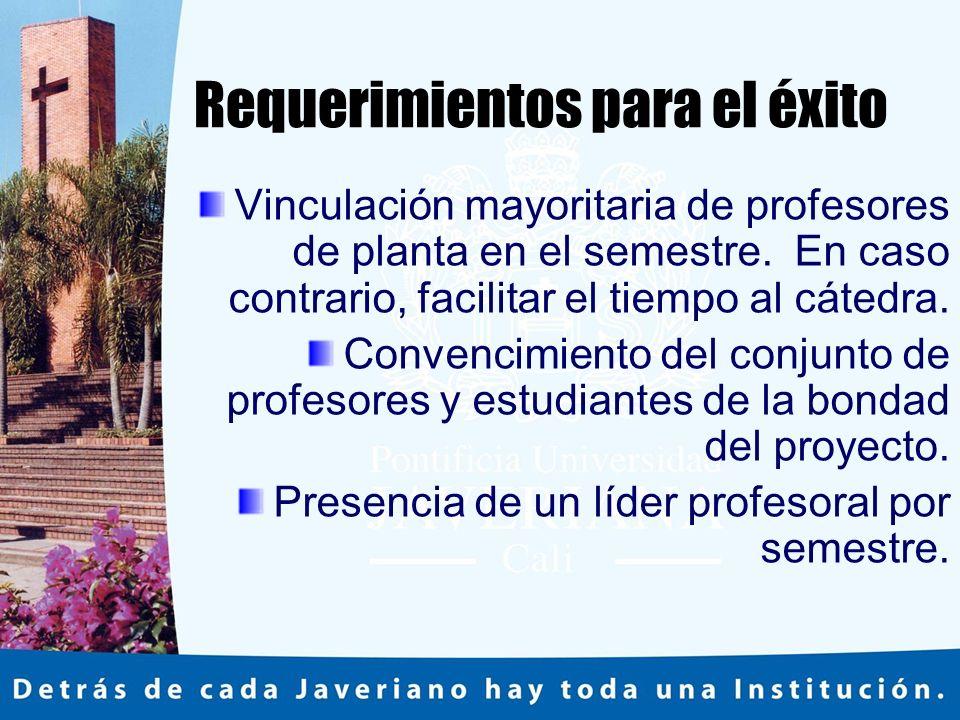 Requerimientos para el éxito Vinculación mayoritaria de profesores de planta en el semestre.