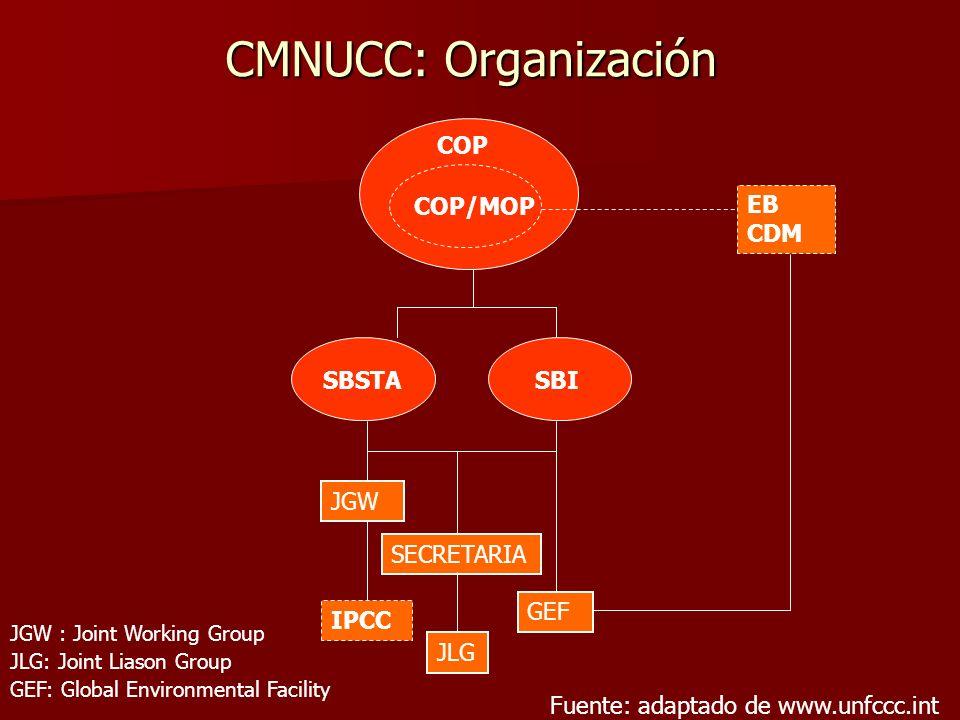 CMNUCC: Organización JGW : Joint Working Group JLG: Joint Liason Group GEF: Global Environmental Facility COP COP/MOP EB CDM SBSTASBI IPCC JGW GEF SEC