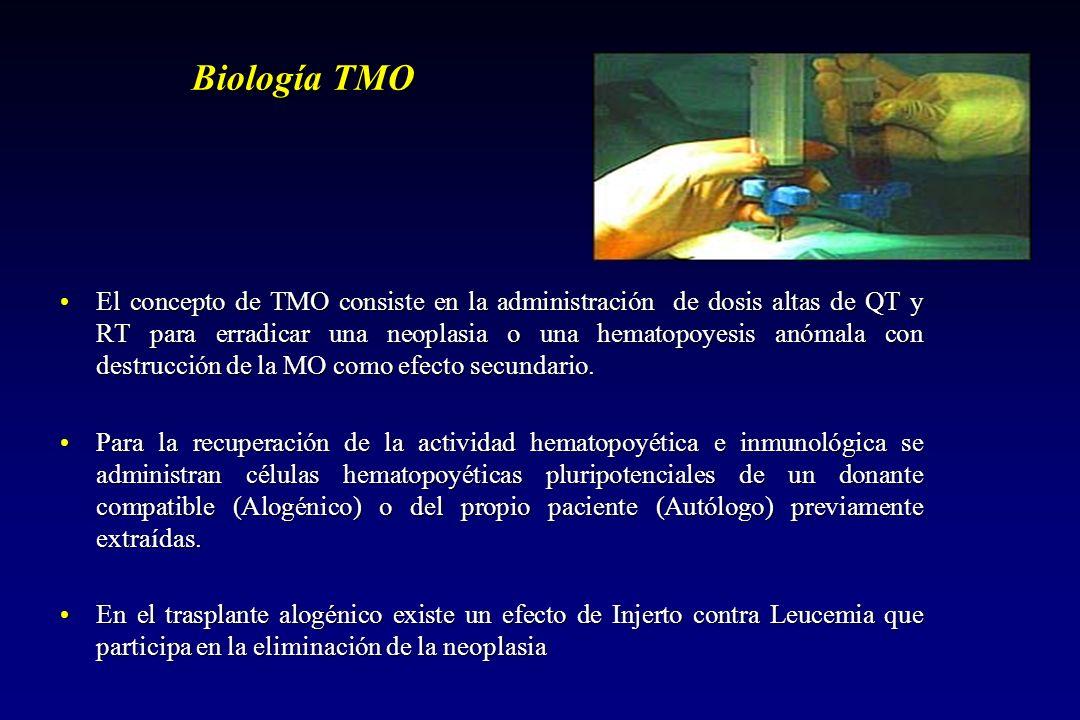 Biología TMO El concepto de TMO consiste en la administración de dosis altas de QT y RT para erradicar una neoplasia o una hematopoyesis anómala con destrucción de la MO como efecto secundario.El concepto de TMO consiste en la administración de dosis altas de QT y RT para erradicar una neoplasia o una hematopoyesis anómala con destrucción de la MO como efecto secundario.