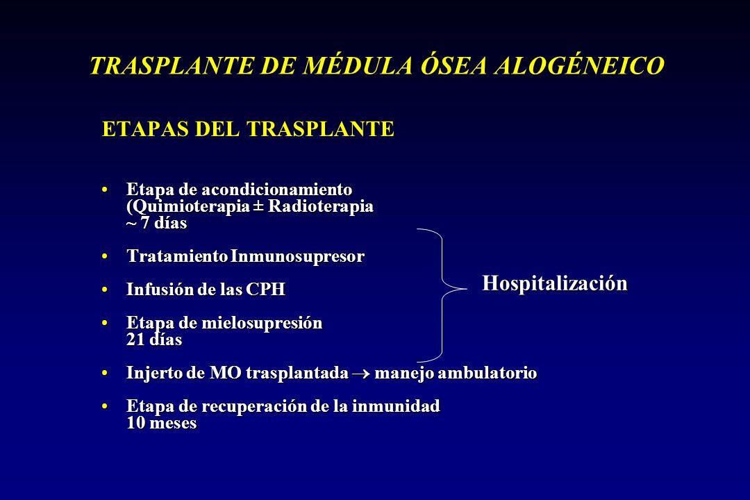 TRASPLANTE DE MÉDULA ÓSEA ALOGÉNEICO ETAPAS DEL TRASPLANTE Etapa de acondicionamientoEtapa de acondicionamiento (Quimioterapia ± Radioterapia ~ 7 días Tratamiento InmunosupresorTratamiento Inmunosupresor Infusión de las CPHInfusión de las CPH Etapa de mielosupresiónEtapa de mielosupresión 21 días Injerto de MO trasplantada manejo ambulatorioInjerto de MO trasplantada manejo ambulatorio Etapa de recuperación de la inmunidadEtapa de recuperación de la inmunidad 10 meses Hospitalización