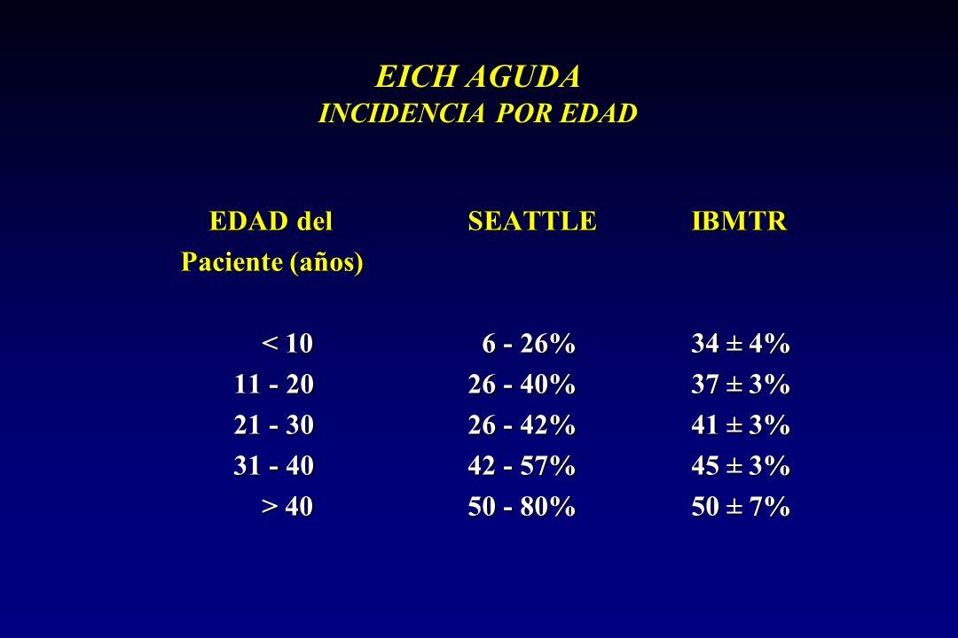 EICH AGUDA INCIDENCIA POR EDAD EDAD del SEATTLE IBMTR EDAD del SEATTLE IBMTR Paciente (años) < 10 6 - 26% 34 ± 4% < 10 6 - 26% 34 ± 4% 11 - 20 26 - 40% 37 ± 3% 21 - 30 26 - 42% 41 ± 3% 31 - 40 42 - 57% 45 ± 3% > 40 50 - 80% 50 ± 7% > 40 50 - 80% 50 ± 7%