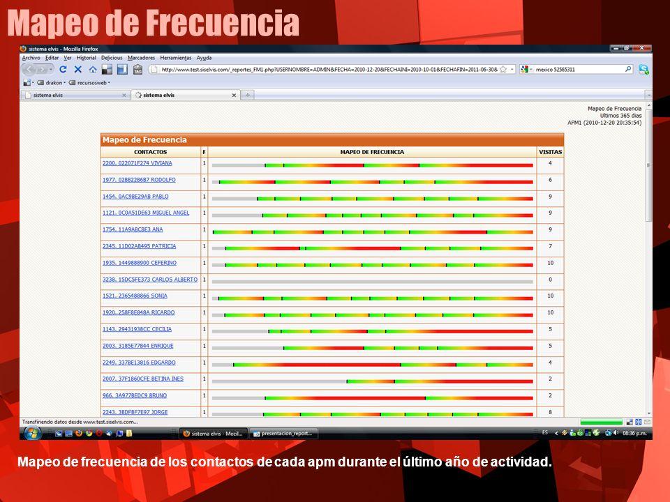 Mapeo de Frecuencia Mapeo de frecuencia de los contactos de cada apm durante el último año de actividad.